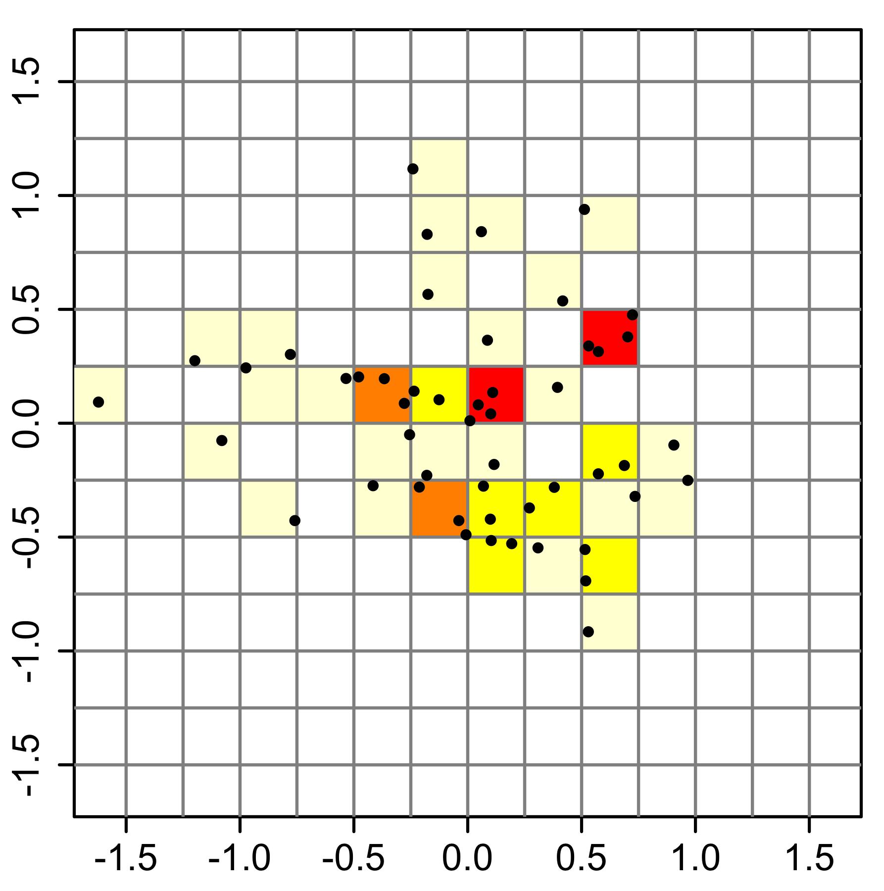 Logarithmic axes